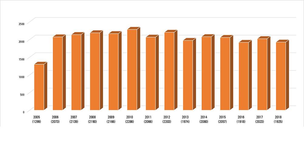 2019 Grafik Bildungsangebote 2005 2018