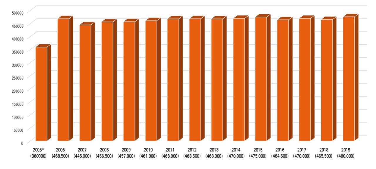 Microsoft Word - Besucherzahlen 2005-2019.docx