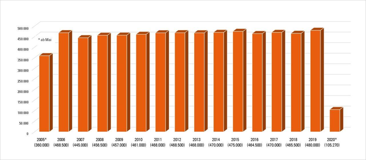 Besucherzahlen OdI 2005-2020