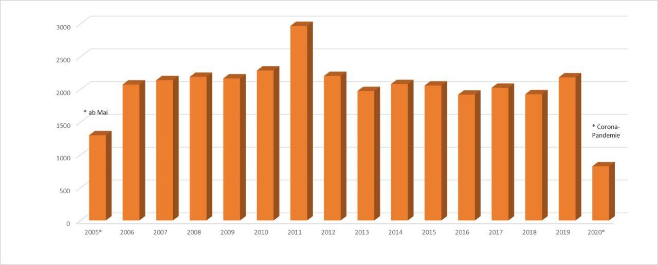 Bildungsangebote 2005-2020